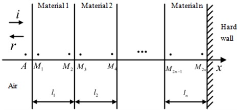 Structure of n-layer porous material