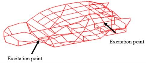 Arrangement diagram of excitation points and test points