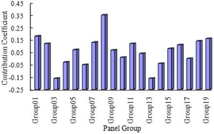 Diagram of panel contribution coefficients