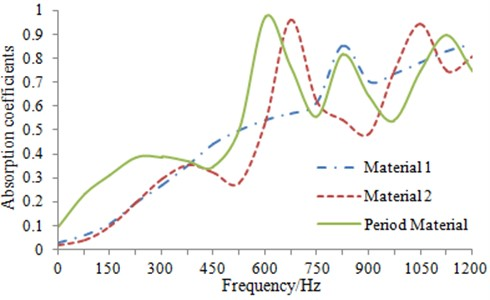 Comparison of sound absorption coefficients for single-layer porous structure  and periodically porous structure