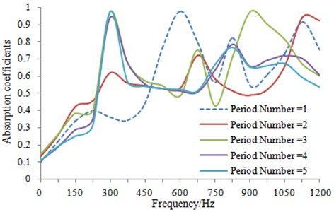 Comparison of sound absorption coefficients for the periodically porous structures  with different period number
