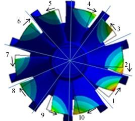 Mode shapes of blade disk