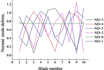 Blade tips deformations in various NDs