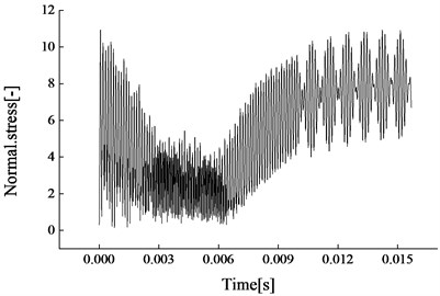 Transient deformations in a pulsation cycle