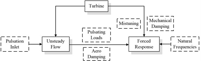A schematic diagram of solution process