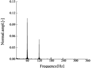 Amplitude-frequency characteristic