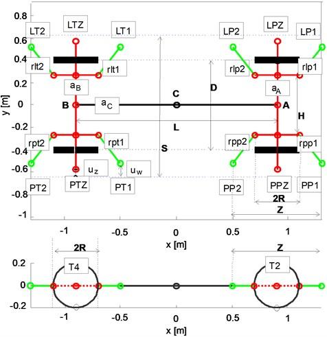 PRT model structure