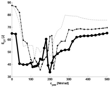 Energy losses of tyres: a) graph of tyre energy loss function, b) graphs of three selected baselines (with constant damping parameter kYAW= 0, 10, 20 Nm rad-1 s) of the function of tyre energy loss