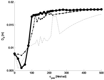 Effective value of the alternating component of the deviation of the centre of vehicle from reference position: a) graph of the function, b) graphs of selected three baselines  (with constant damping parameter kYAW= 0, 10, 20 Nm rad-1 s)