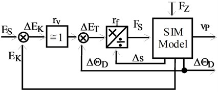 Control system simulation model