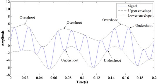 Overshoot and undershoot of the envelopes got by cubic spline interpolation