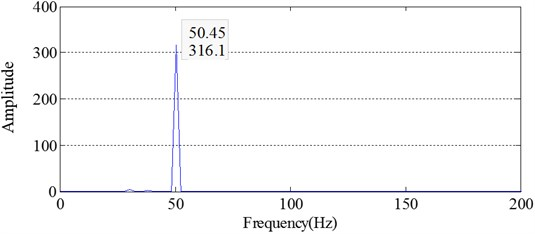 Energy spectrum of IMF2 obtained by ECI EMD