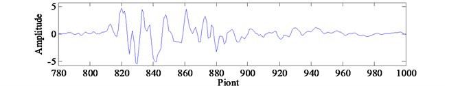 Hydraulic shock signal