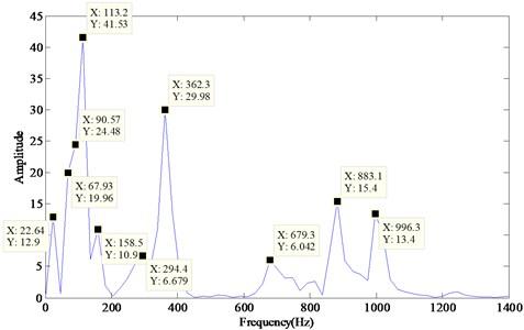 Energy spectrum of the hydraulic shock signal