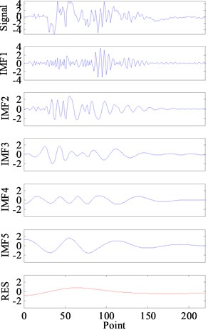 Hydraulic shock signal's decomposition results by EMD