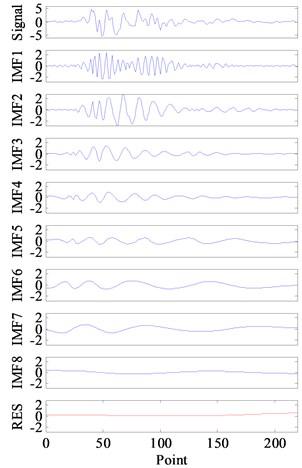 Hydraulic shock signal's decomposition results by ECI EMD