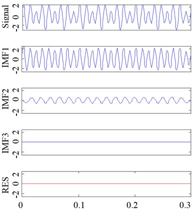 The decomposition result of the same example signal by EMD and ECI EMD