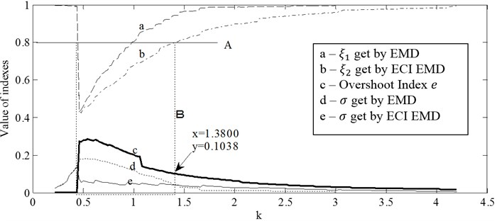 Indexes used to evaluate the decomposition quality and the decision of threshold e*