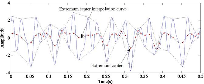 Extremum center interpolation curve obtained by cubic spline interpolation