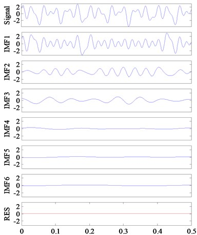 Decomposition results of Signal-Ⅰ by EMD and ECI EMD