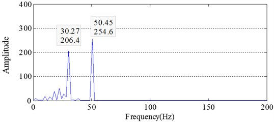 Energy spectrum of IMF2 obtained by EMD