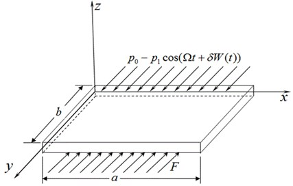 Model of a rectangular thin plate and the coordinate system