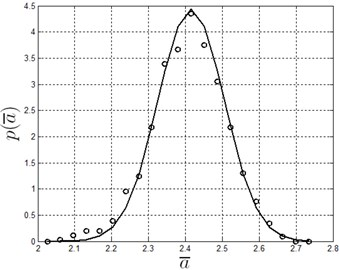The probabilitydensity of the response  (circles: numerical simulation, lines: approximate normal distribution)