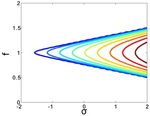 a) The Lyapunov exponent, b) the corresponding level lines