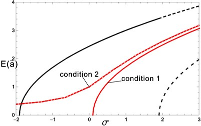 Bifurcation of the nontrivial solution with detuning frequency
