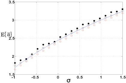 The amplitude frequency responses of the system (the solid line: theoretical solution, red circle: responses of noise free system, black square: responses of δ= 0.05 noise, solid black dots: responses of δ=0.1 noise)