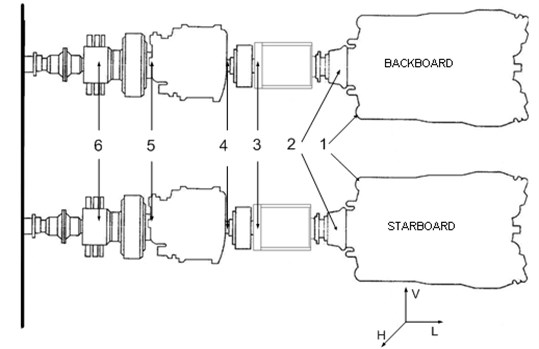Scheme of the studied ships propulsion system: 1 – engine foundation; 2 – power end of engine;  3 – hydro-kinetic clutch; 4 – bearing on the reverse reduction transmission inlet;  5 – bearing on the reverse reduction transmission outlet; 6 – resistance carrier bearing