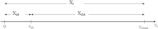 Partitioning of the dimension: Xi – the domain of the characteristic no. i, XiIA – the range of the values of the characteristic no. i indicating the inability state, XiA – the range of the values of the characteristic no. i indicating the ability state, ximax – the maximum values of the characteristic no. i,  xib – the boundary value of the characteristic no. i