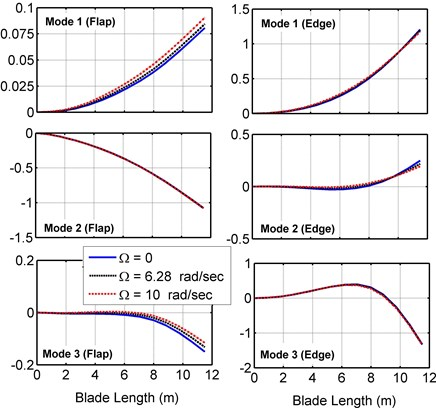 Blade mode shapes of the present model at different rotational speeds