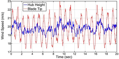 Wind speed at the hub height and blade tip
