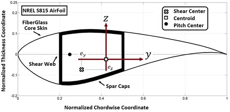 The blade cross section and the coordinate system