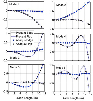 Blade bending mode shapes in the  present model and ABAQUS