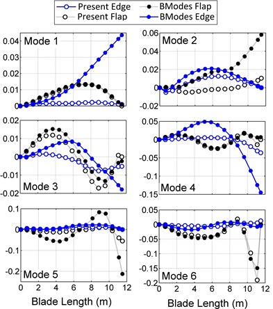 Bending mode shapes differences of the present model and BModes compared with ABAQUS