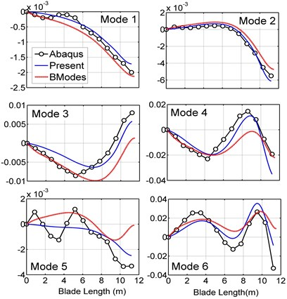 Blade torsional mode shapes in the present model, BModes and ABAQUS