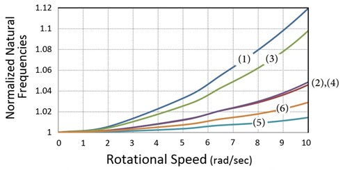 Rotor speed effect on the natural frequencies