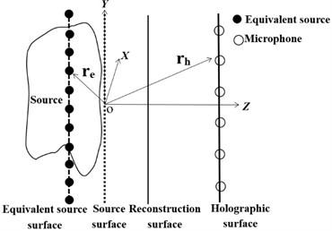 Diagram of ESM principle