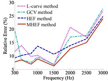 Relative errors of sound pressure value