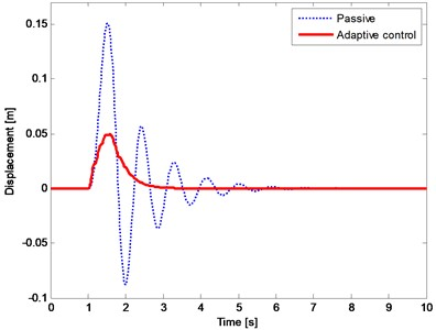 The displacement response of vehicle body (sprung mass)