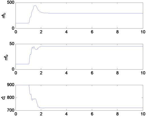 The estimates of nonlinear quarter car model (mass and damping)