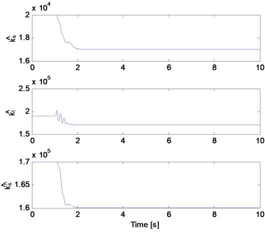 The estimates of nonlinear quarter car model (stiffness)