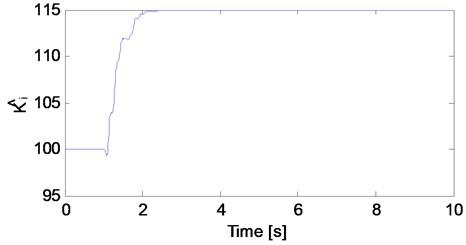 The estimate of electromagnetic actuator parameter