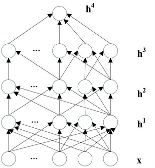 Multi-layer neural network