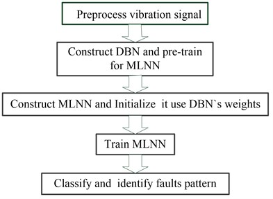 Outline of MLNN-based learning  architecture using deep belief network
