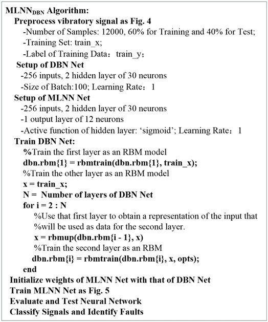 Pseudo-code of MLNNDBN-based classifier