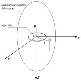 Rigid disk in a transversely isotropic  full-space medium