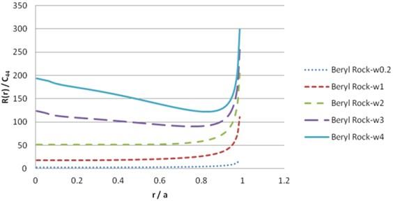 Contact load pressure R(r) for beryl rock (imaginary part)